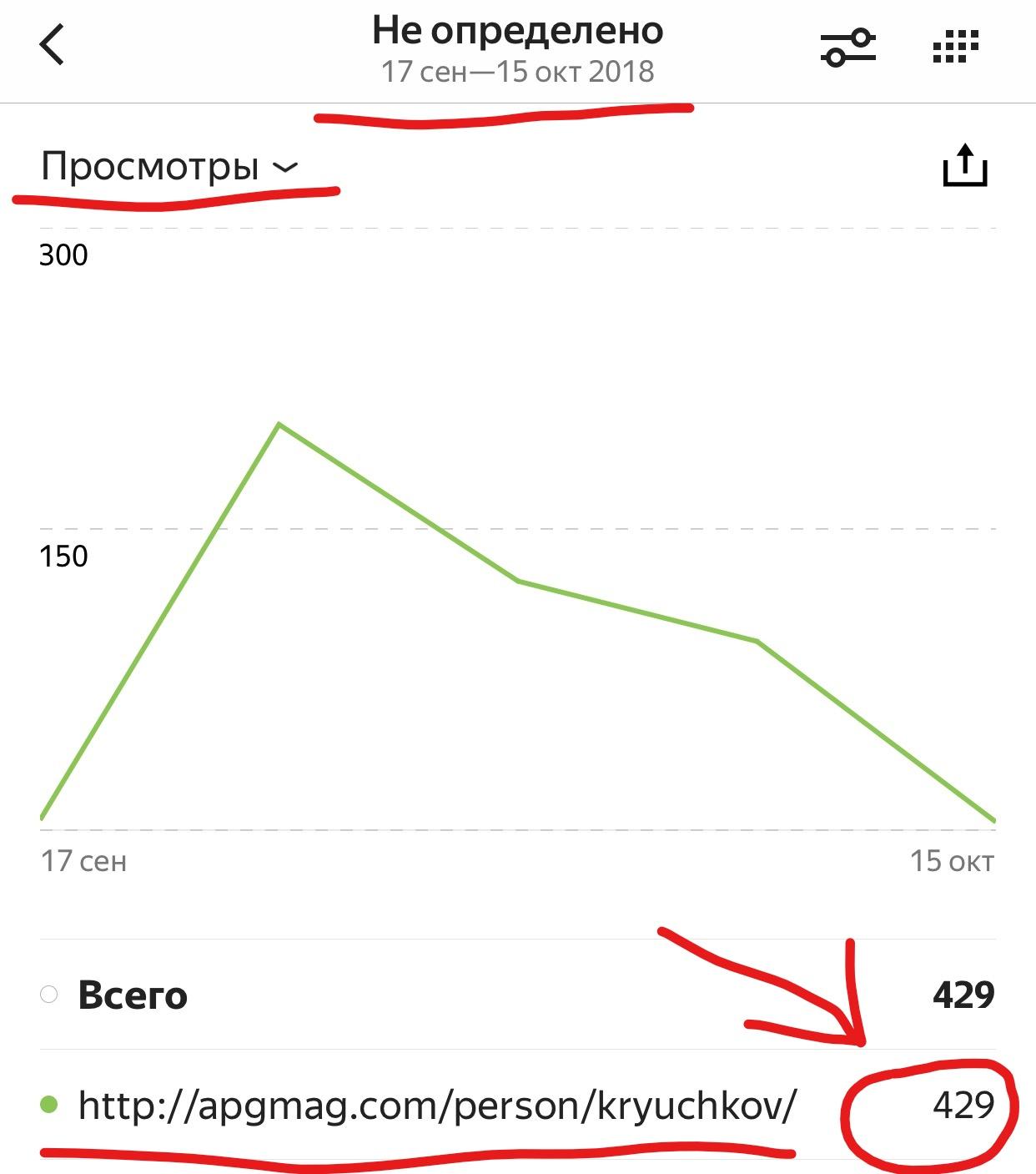 Количество посетителей на персональную страницу адвоката Крючкова М.В.